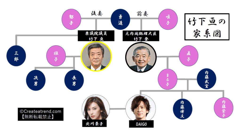 竹下亘の家系図