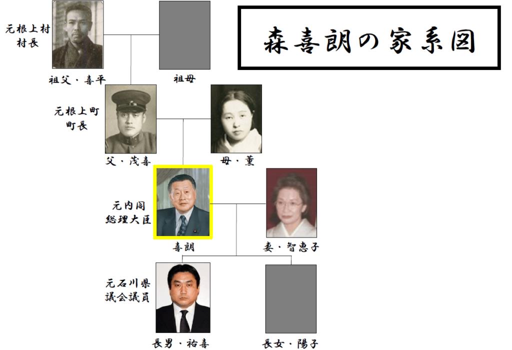 森喜朗会長の家系図