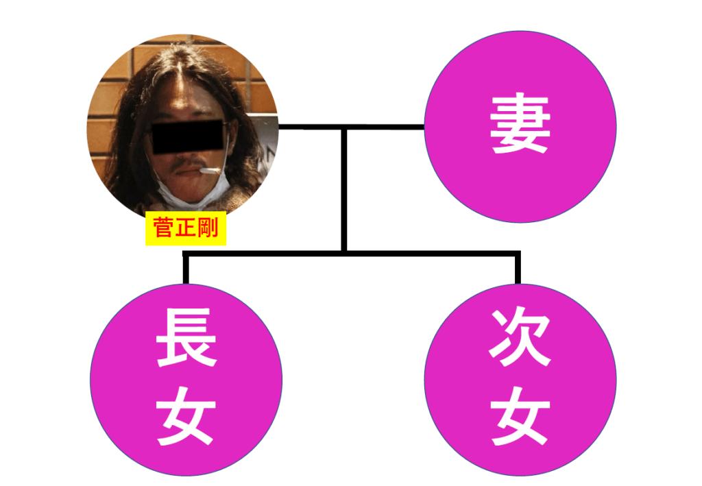菅正剛(菅義偉首相の長男)の家族構成