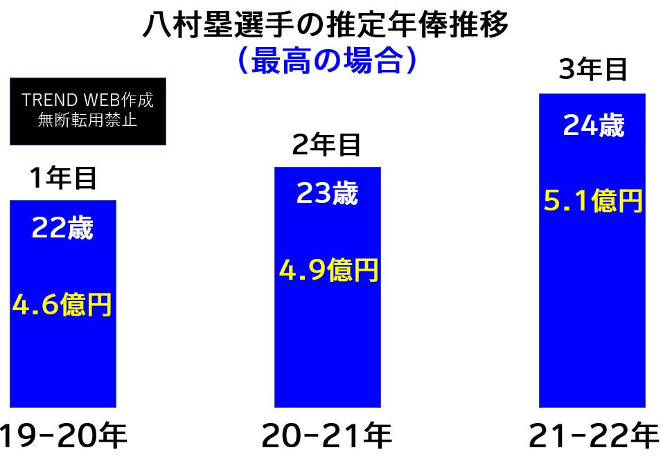 八村塁年俸推移(最高の場合はいくら?)