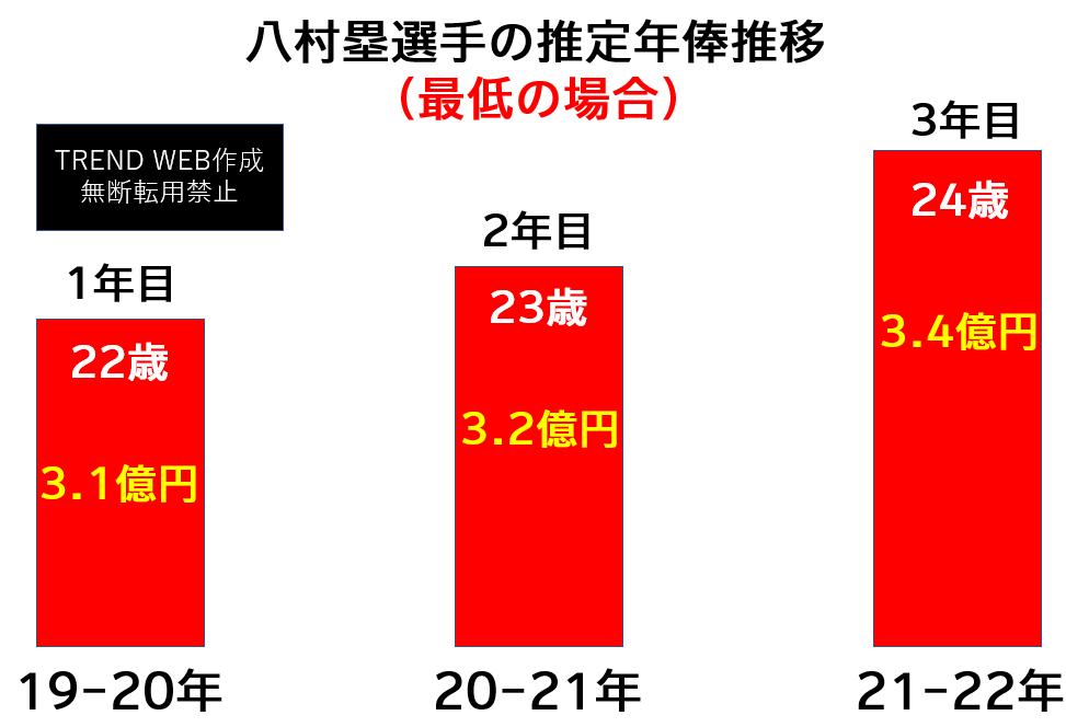八村塁の年俸推移(最低の場合はいくら?)