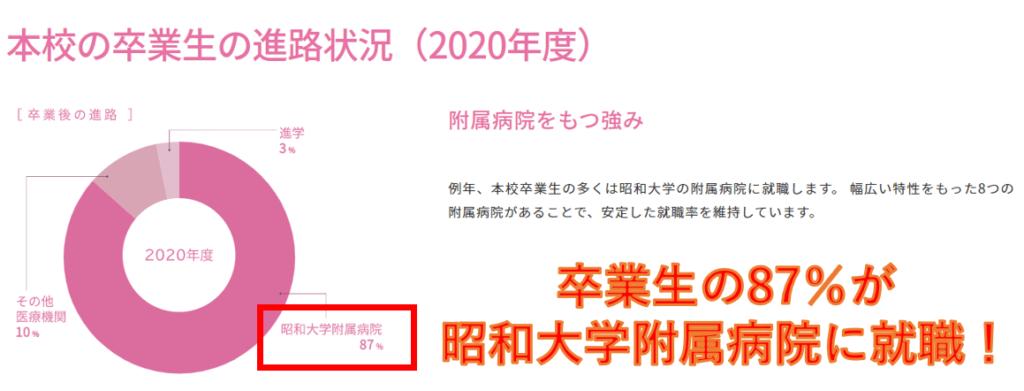 長野じゅりあが卒業した昭和大学医学部付属看護専門学校の卒業生の進路は?