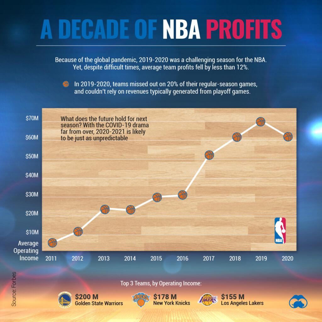 NBAの収益推移