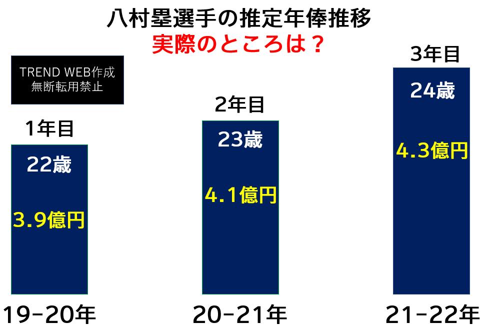 八村塁年俸推移(実際のところいくら?)